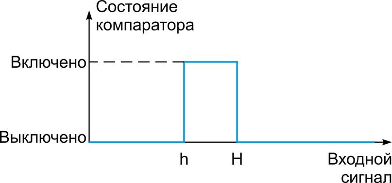 Что такое компараторы, изображение №4