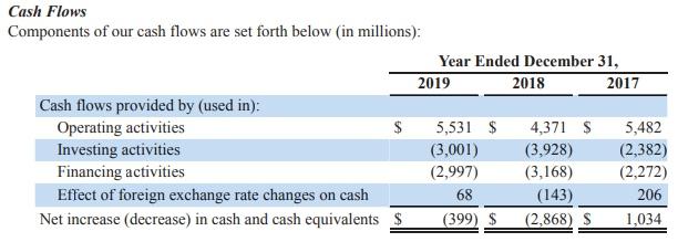 За последние несколько лет капитальные затраты (capex) компании были значительны в 2018-ом году, что совпало со снижением кэша от операционной деятельности