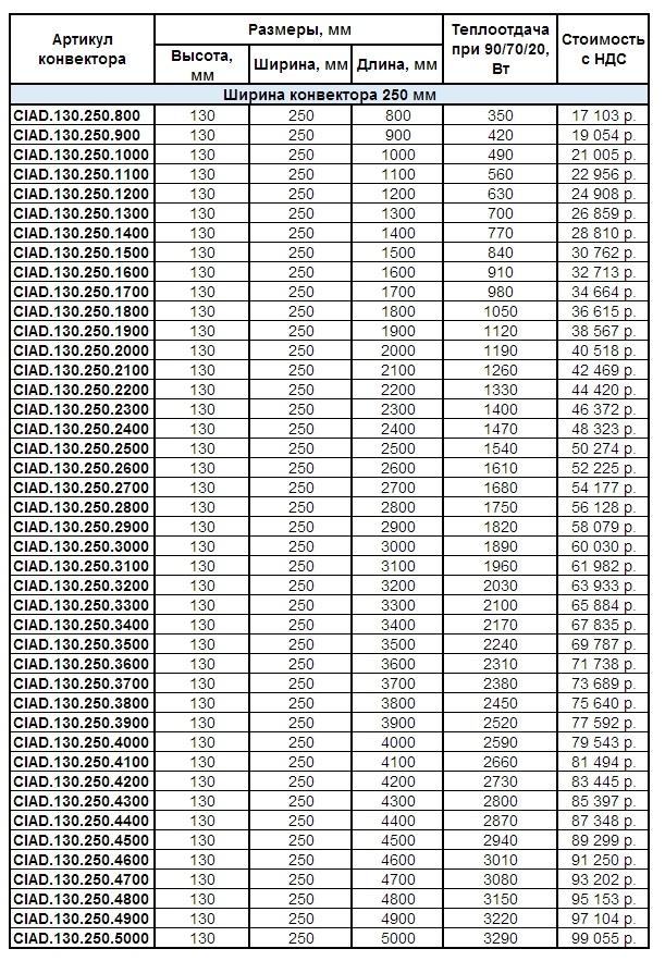 Прайс внутрипольных конвекторов Helios Alpha Double CIAD.145.250