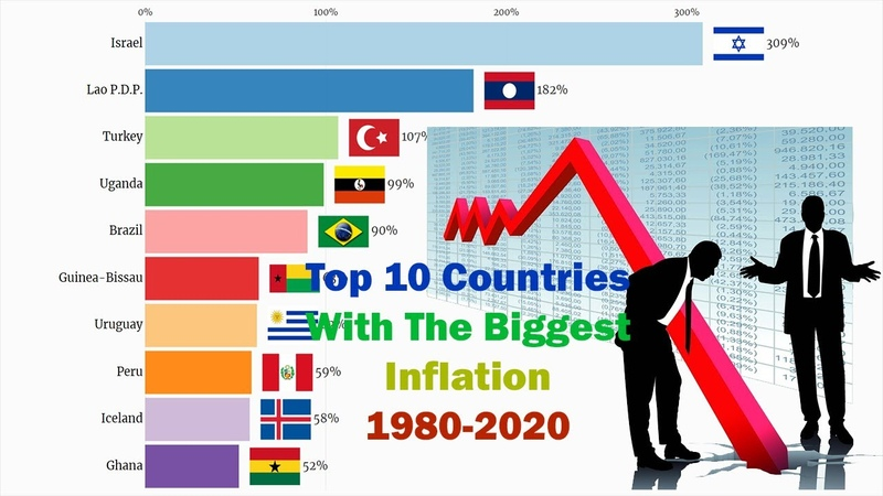 Top 10 Countries With The Biggest Inflation 1980 2020