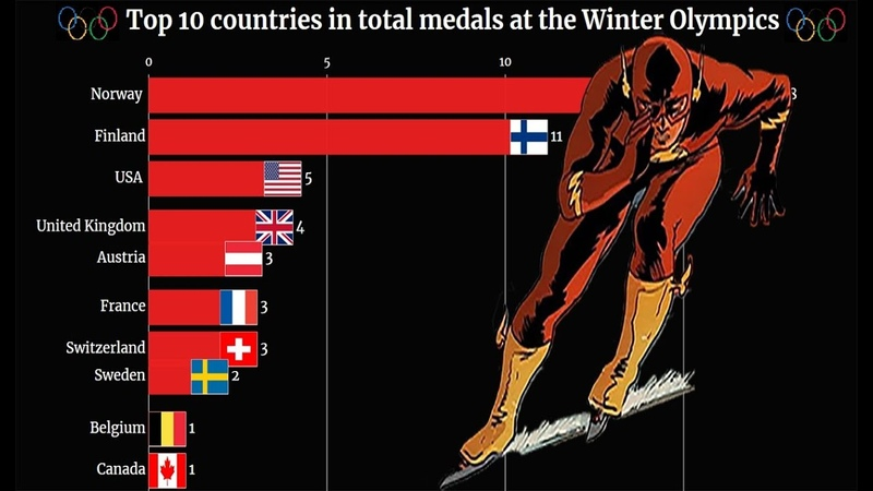 Top 10 Countries In Total Medals At The Winter Olympics 1924 2018