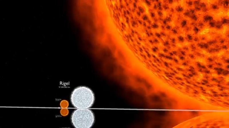 Порівняння розмірів Всесвіту в 3D