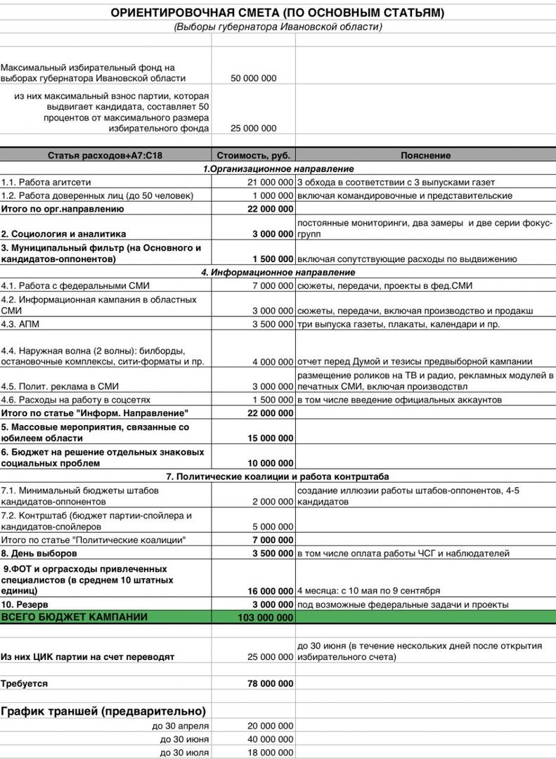 Переписка Александра Волошина и Станислава Воскресенского. Выборы губернатора Ивановской области 18.