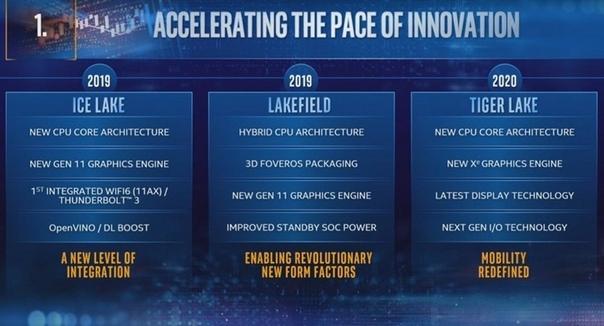 Intel рассказала о своей будущей дискретной графике