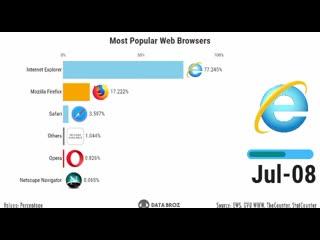 Популярность браузеров с 1994 года