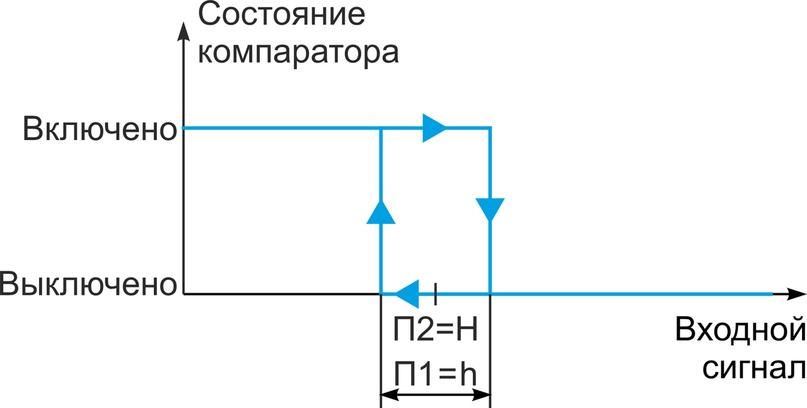 Рис. 3. Функция «Меньше» с зависимым заданием порогов срабатывания