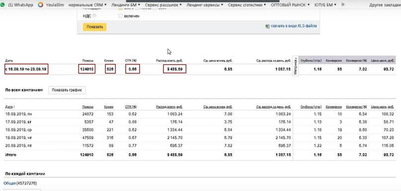 53 заявки по 67 рублей в нише обувь оптом через Яндекс Директ., изображение №9