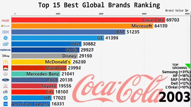 Взлёт Google и Apple падение Nokia как менялся топ 15 мировых брендов с 2000 года