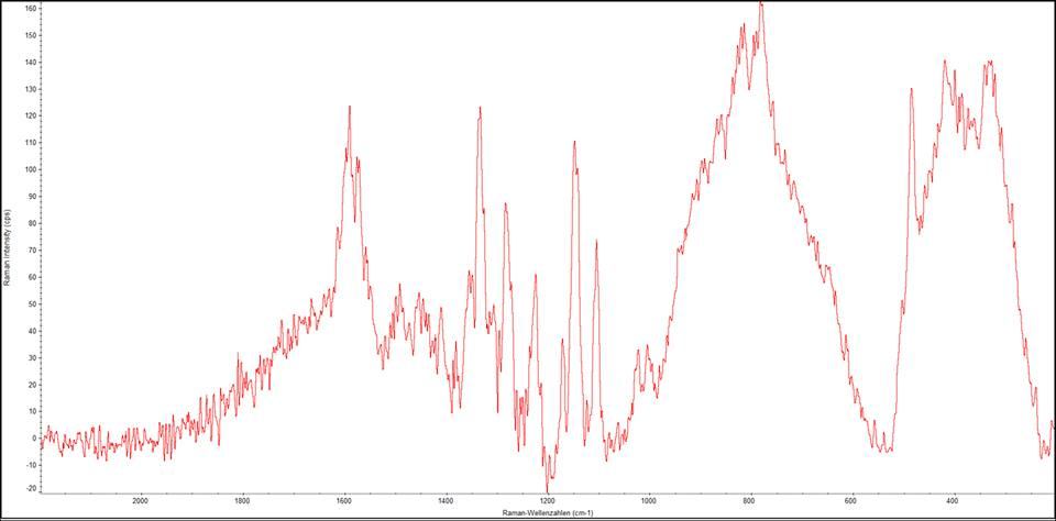 Раман-спектр, подтверждающий наличие черного красителя.