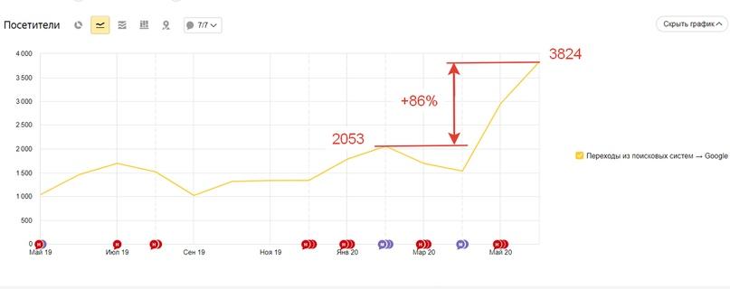 +86% трафика из Google: как эффективно использовать время карантина для SEO, изображение №1
